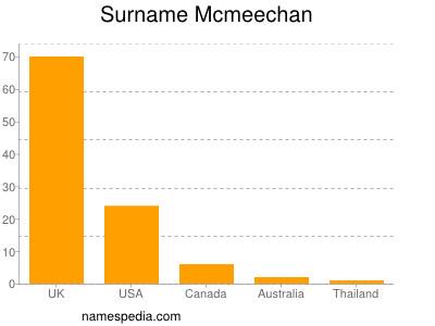 Surname Mcmeechan