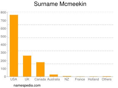 Surname Mcmeekin