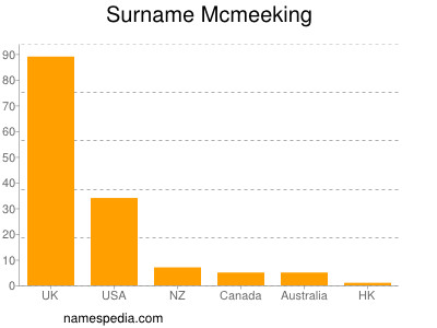 Surname Mcmeeking
