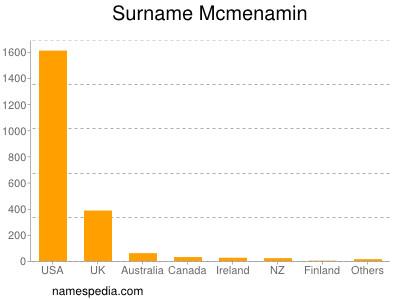 Surname Mcmenamin