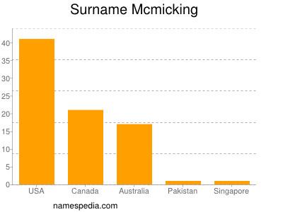 Surname Mcmicking