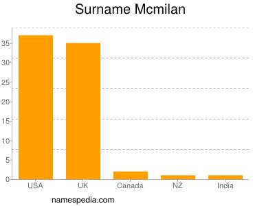 Surname Mcmilan