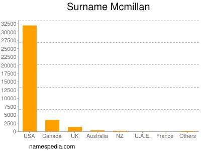 Surname Mcmillan