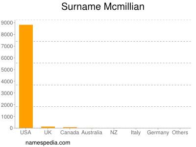 Surname Mcmillian