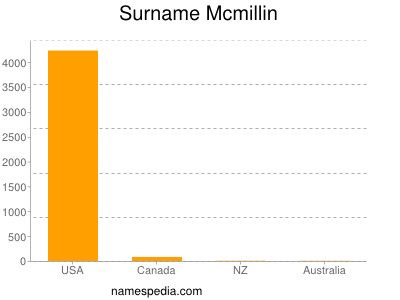 Surname Mcmillin