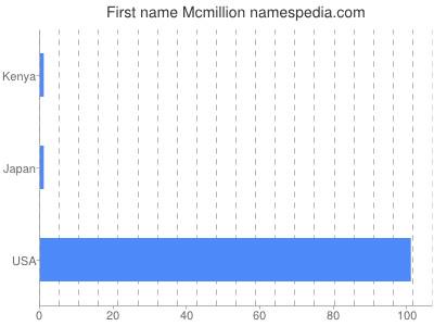 Given name Mcmillion