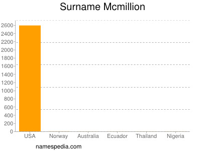 Surname Mcmillion