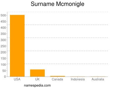Surname Mcmonigle