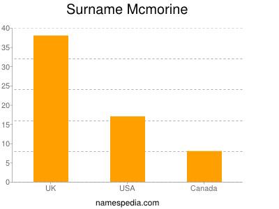 Surname Mcmorine