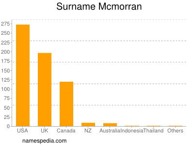 Surname Mcmorran