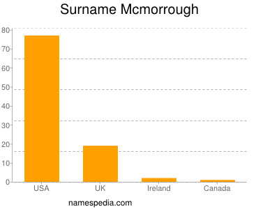 Surname Mcmorrough