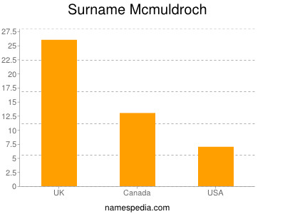 Surname Mcmuldroch