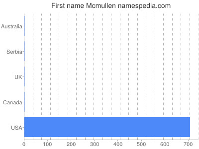 Given name Mcmullen