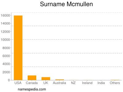 Surname Mcmullen