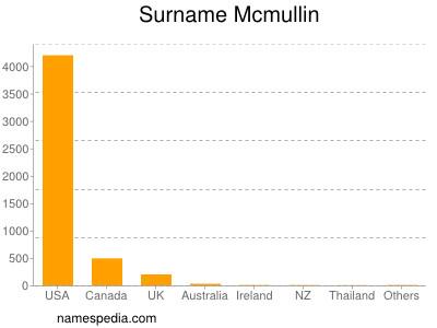 Surname Mcmullin