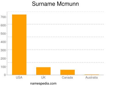 Surname Mcmunn