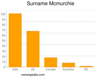 Surname Mcmurchie