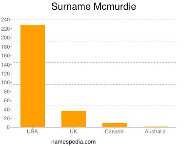 Surname Mcmurdie