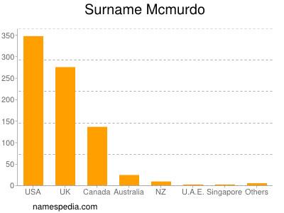 Surname Mcmurdo
