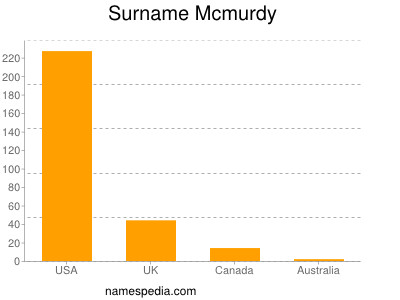 Surname Mcmurdy