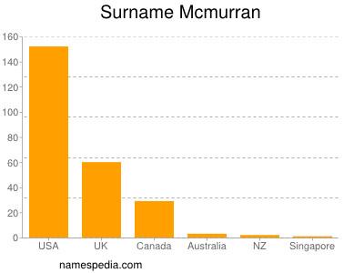 Surname Mcmurran