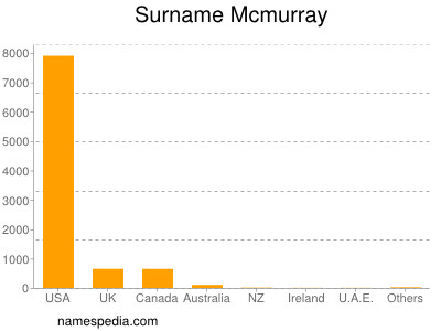 Surname Mcmurray