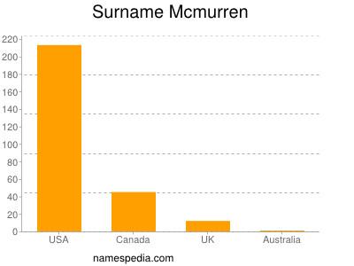 Surname Mcmurren