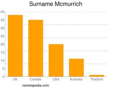Surname Mcmurrich