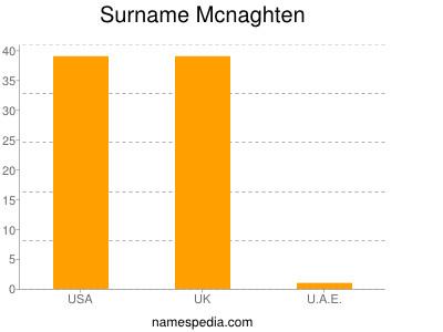 Surname Mcnaghten