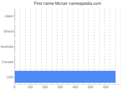 Given name Mcnair