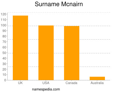 Surname Mcnairn