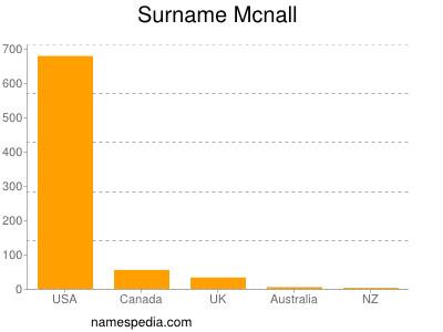Surname Mcnall