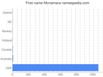 Given name Mcnamara