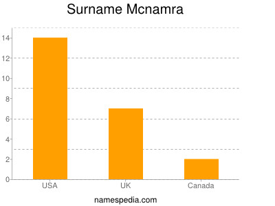 Surname Mcnamra
