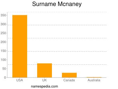 Surname Mcnaney