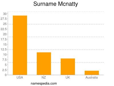 Surname Mcnatty