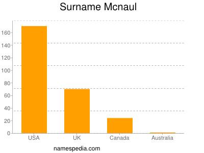 Surname Mcnaul