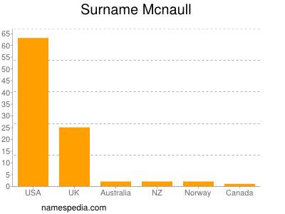 Surname Mcnaull