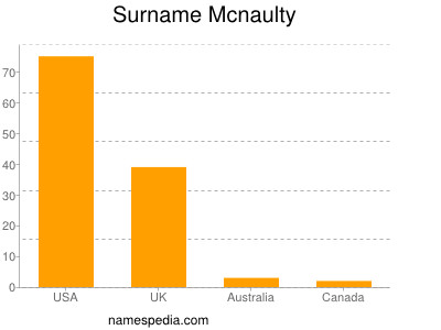 Surname Mcnaulty