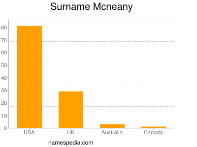 Surname Mcneany