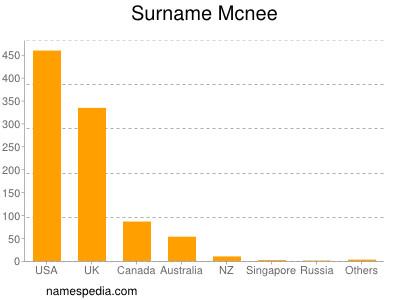 Surname Mcnee