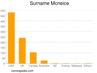 Surname Mcneice