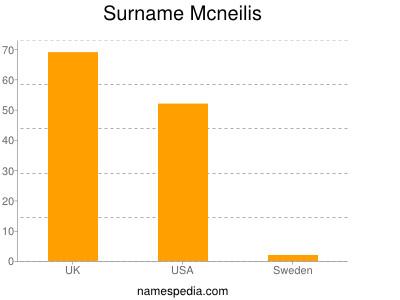 Surname Mcneilis