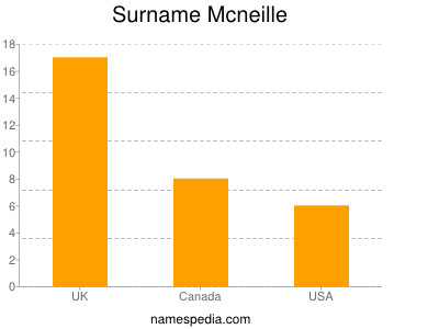 Surname Mcneille