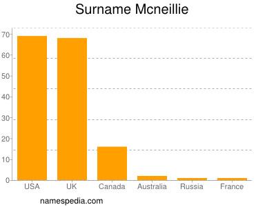 Surname Mcneillie
