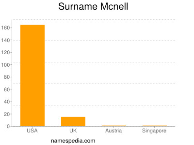 Surname Mcnell