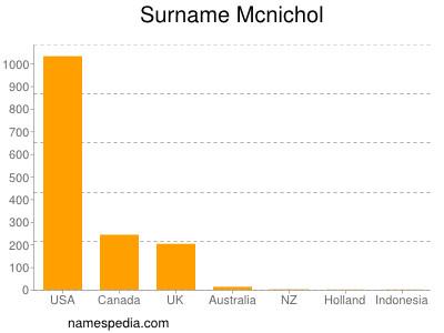 Surname Mcnichol