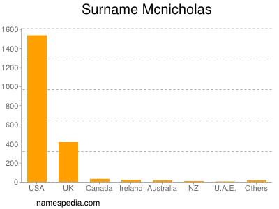 Surname Mcnicholas