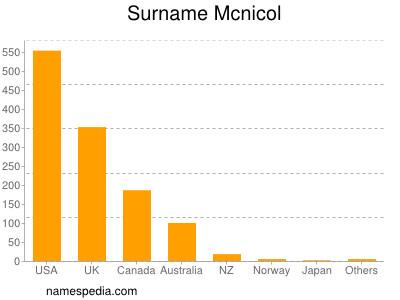 Surname Mcnicol
