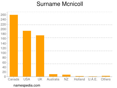 Surname Mcnicoll